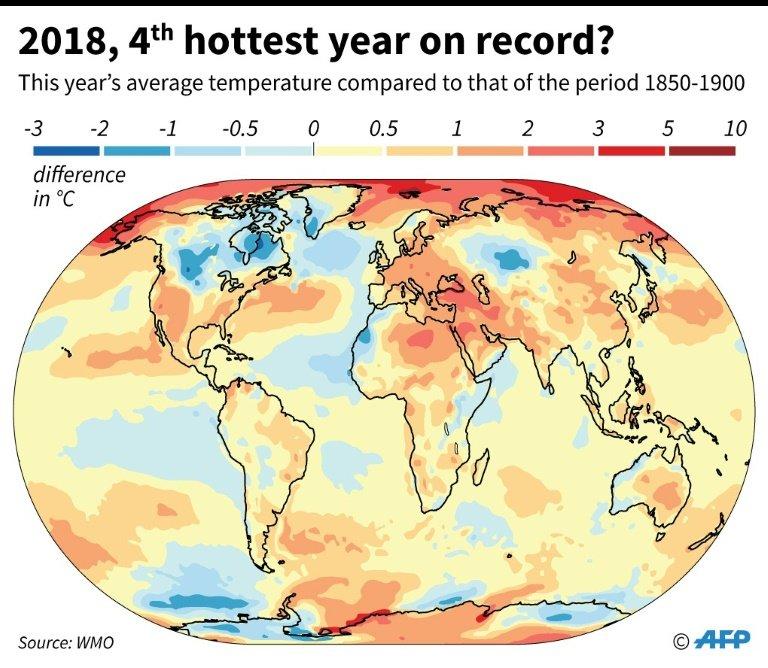 2018 será el cuarto año más cálido desde 1880
