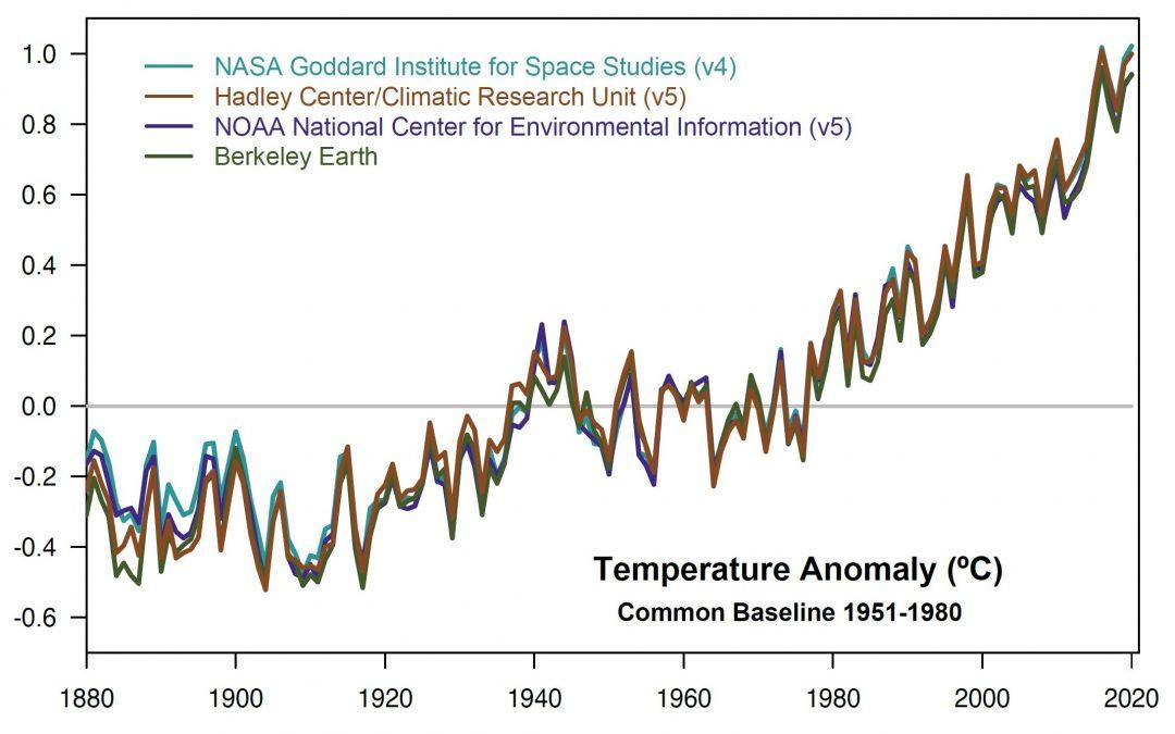2020 empata con 2016 como el más cálido del registro