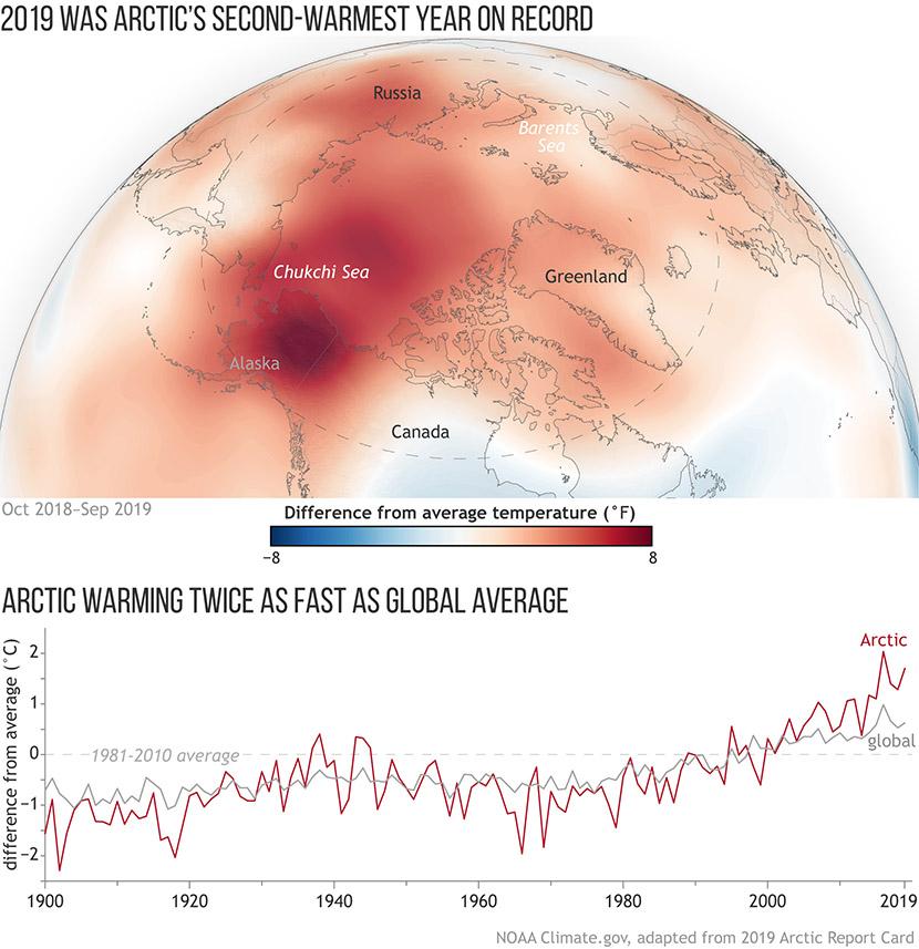 Cambio climático: el Ártico sigue en un período cálido récord en 2019