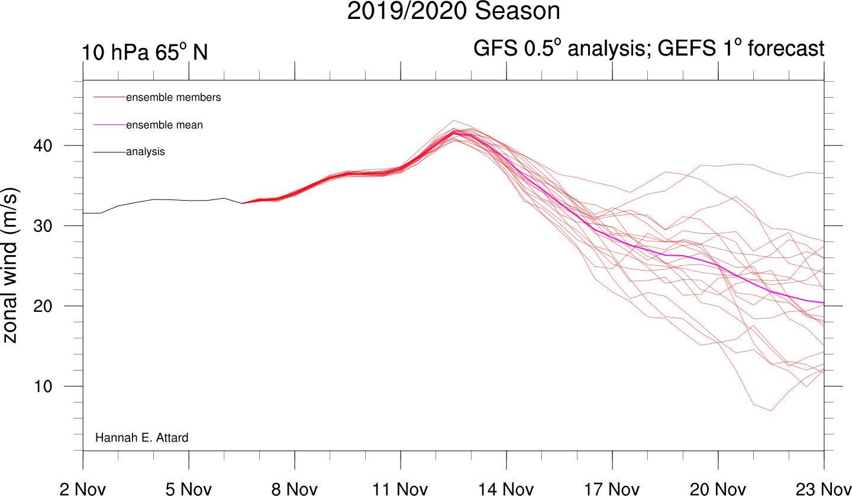 Calentamiento estratosférico en marcha: ¿cambio de patrón meteorológico?