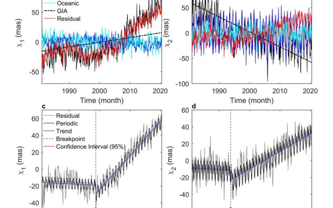 El derretimiento del hielo afecta a la ubicación de los polos