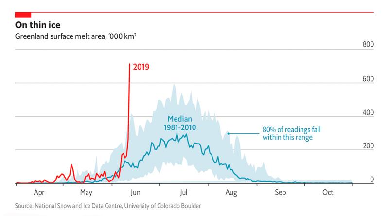 Récord: 586.000 millones de toneladas de hielo perdidas en Groenlandia durante 2019