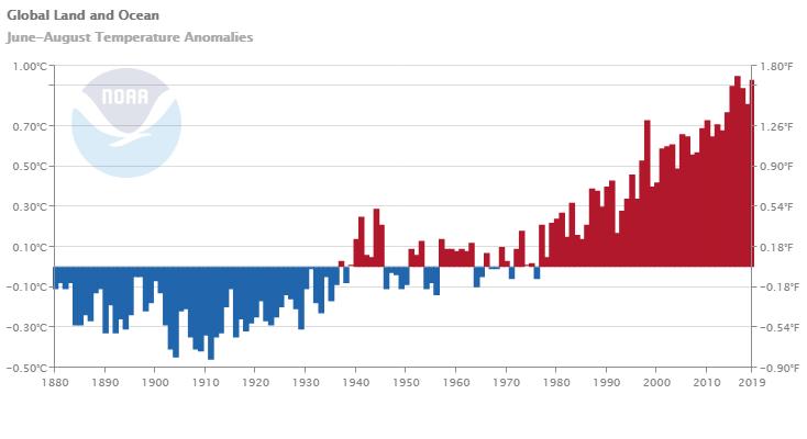 El verano de 2019 fue el más cálido del registro