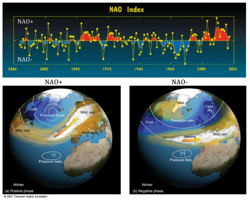 NAO y AO: su influencia en el clima de España