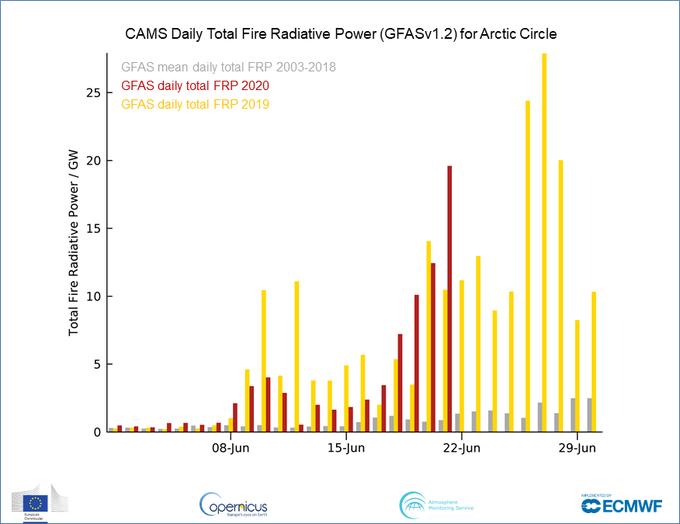 Se alcanzan los 38 ºC en el Círculo Polar Ártico