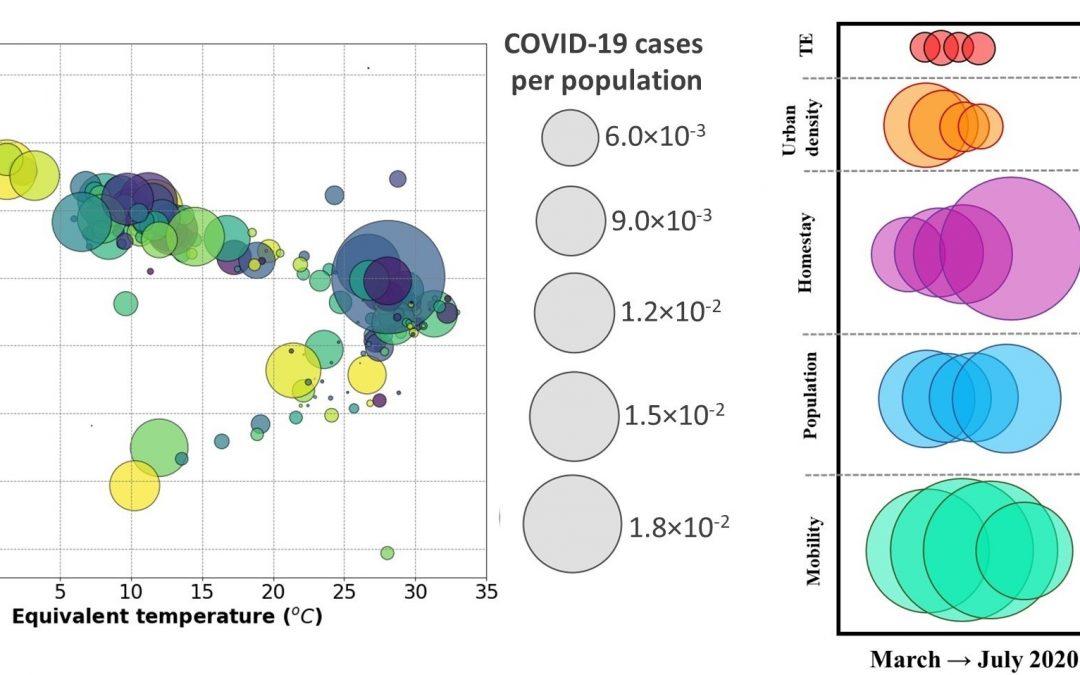 El clima no influye en la transmisión del COVID 19