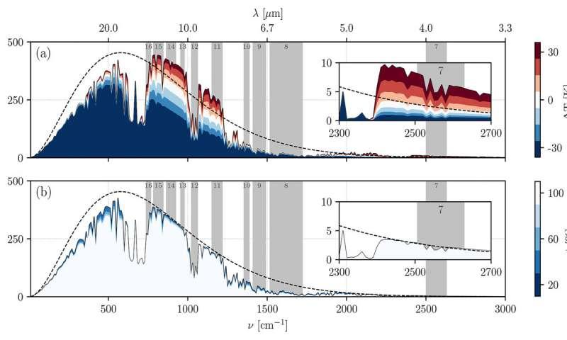 SCOPE: estimar las propiedades ópticas de las nubes para las plantas solares